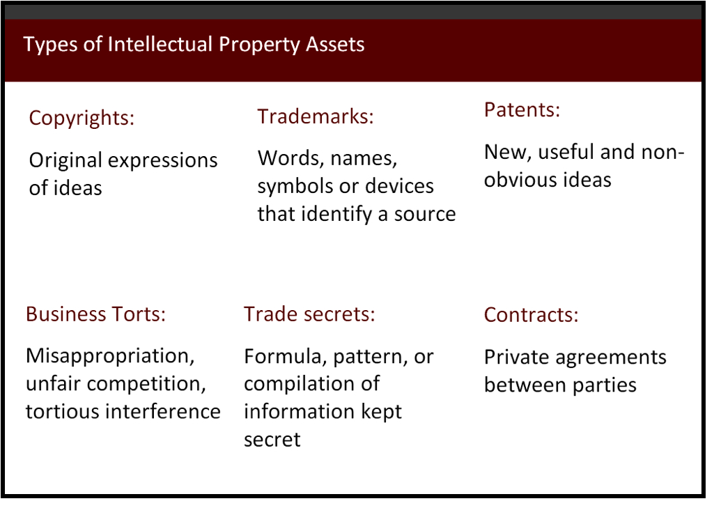 Theories Of Intellectual Property Law