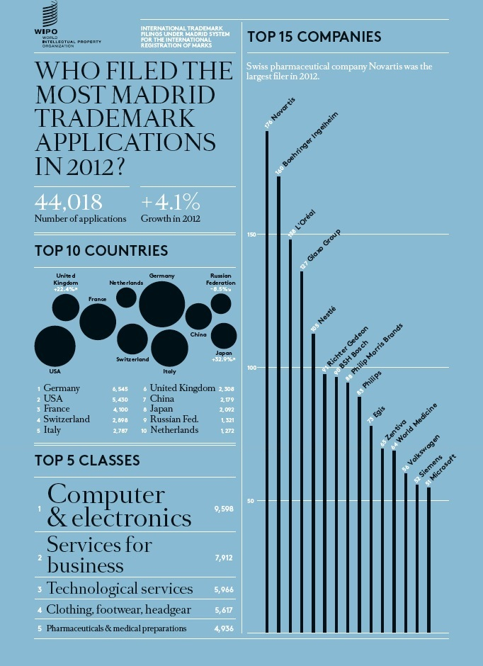 Trademark infographic from the World Intellectual Property Organization