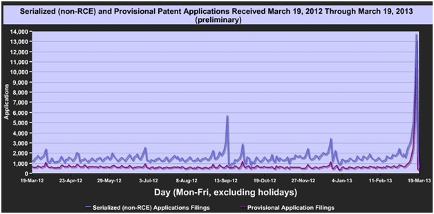 provisional patent applications
